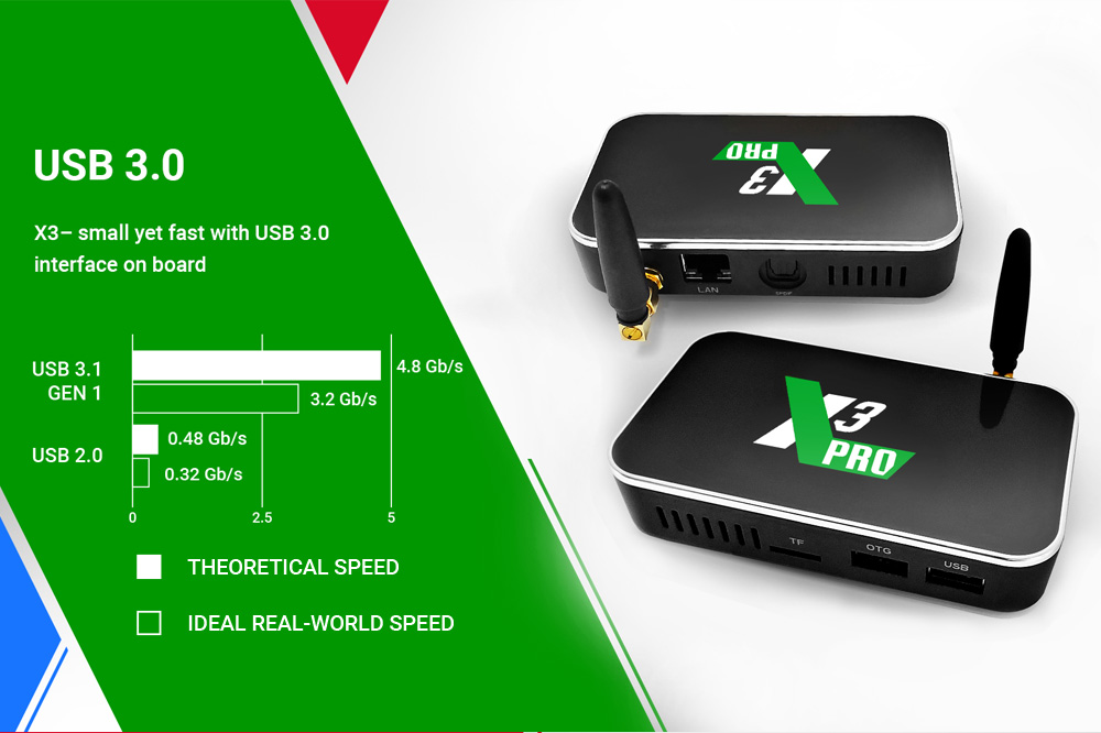 Android TV box - X3 PRO Amlogic S905X3 - image ae73d01d-eb0f-4fa2-a69b-c86cb4fb250a on https://smartmall.hr